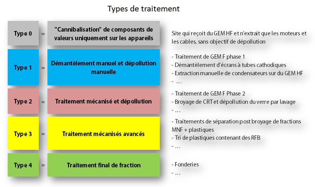 type_de_traitement