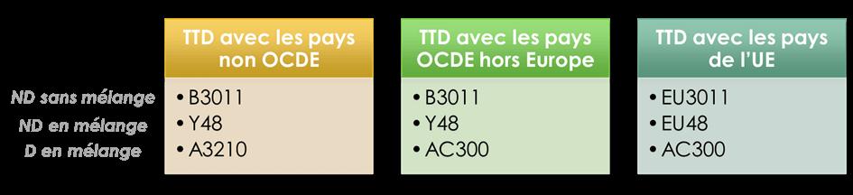 TTD codes destination plastique